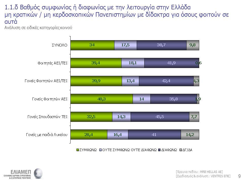 9 9 [Σχεδιασμός & ανάλυση : VENTRIS ΕΠΕ] [Έρευνα πεδίου : MRB HELLAS AE] 1.1.δ Βαθμός συμφωνίας ή διαφωνίας με την λειτουργία στην Ελλάδα μη κρατικών / μη κερδοσκοπικών Πανεπιστημίων με δίδακτρα για όσους φοιτούν σε αυτά Ανάλυση σε ειδικές κατηγορίες κοινού