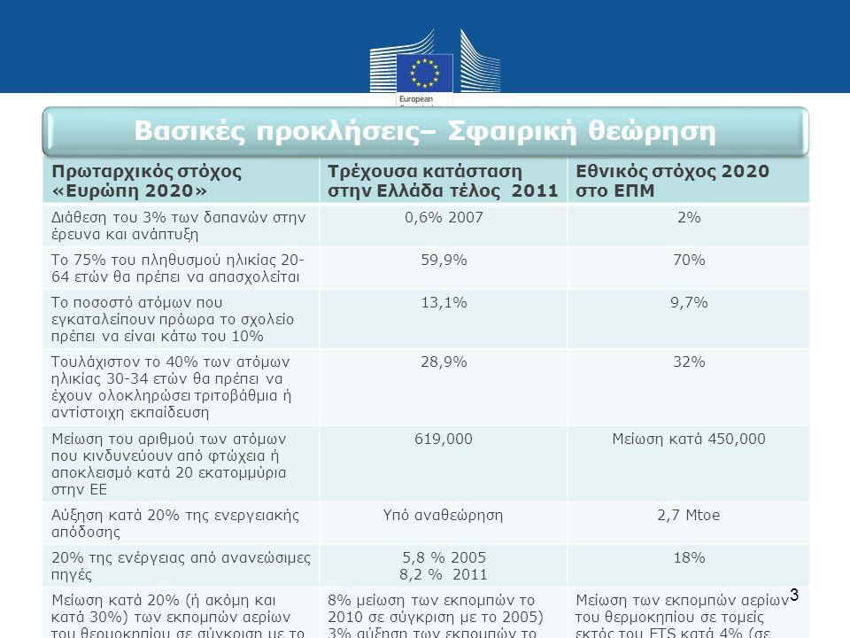 Πρωταρχικός στόχος «Ευρώπη 2020» Τρέχουσα κατάσταση στην Ελλάδα τέλος 2011 Εθνικός στόχος 2020 στο ΕΠΜ Διάθεση του 3% των δαπανών στην έρευνα και ανάπ