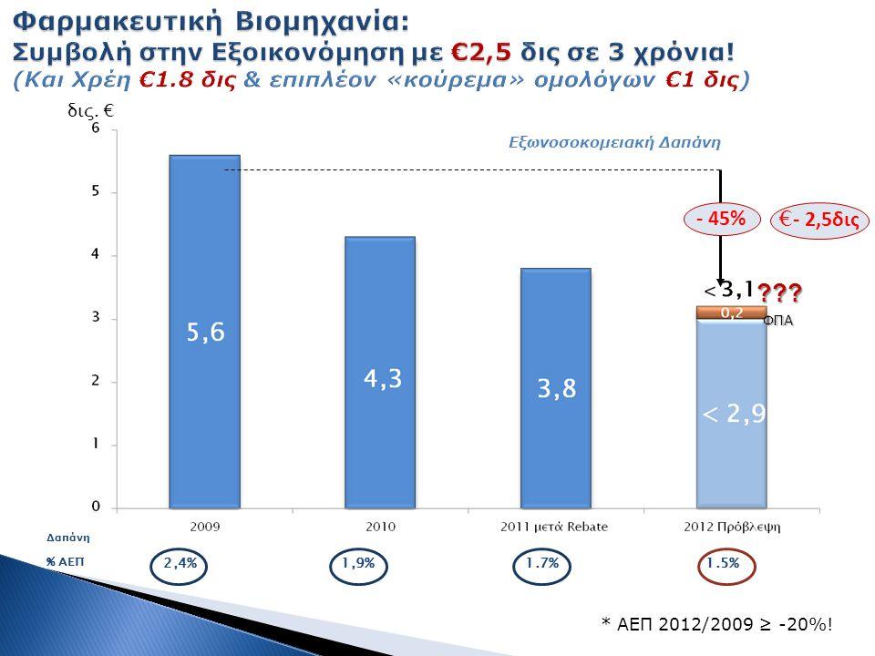 δις.€ % ΑΕΠ 2,4%1,9%1.7%1.5% * ΑΕΠ 2012/2009 ≥ -20%.