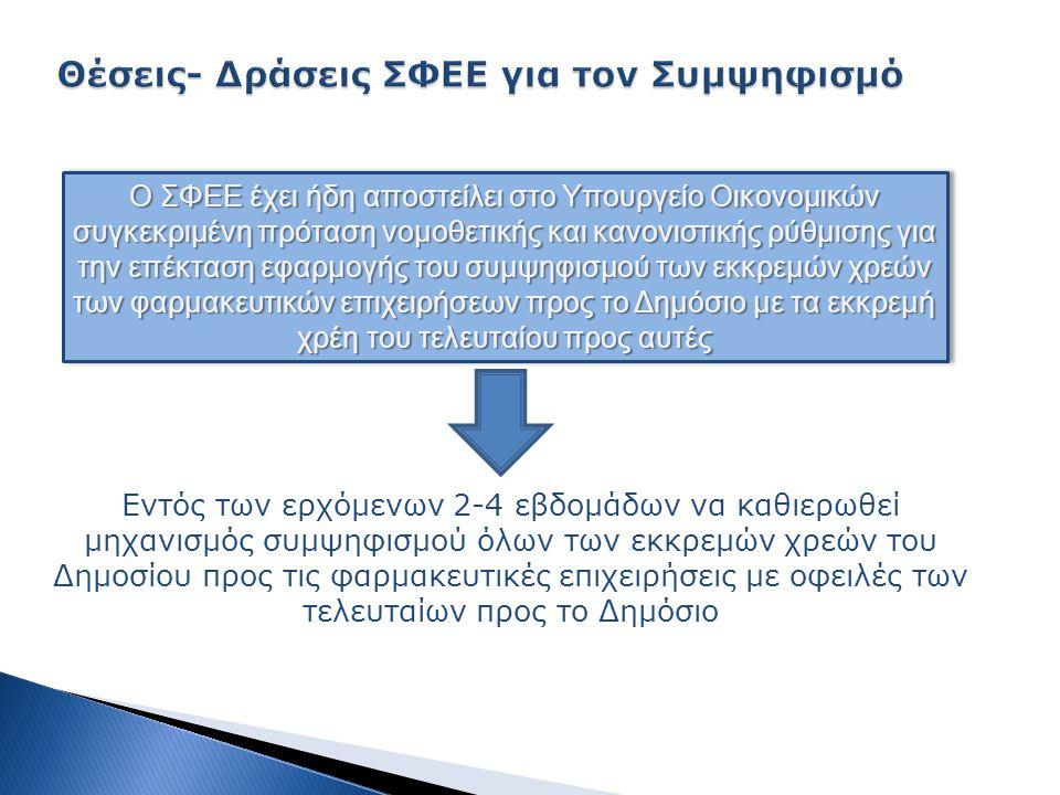 Εντός των ερχόμενων 2-4 εβδομάδων να καθιερωθεί μηχανισμός συμψηφισμού όλων των εκκρεμών χρεών του Δημοσίου προς τις φαρμακευτικές επιχειρήσεις με οφειλές των τελευταίων προς το Δημόσιο Ο ΣΦΕΕ έχει ήδη αποστείλει στο Υπουργείο Οικονομικών συγκεκριμένη πρόταση νομοθετικής και κανονιστικής ρύθμισης για την επέκταση εφαρμογής του συμψηφισμού των εκκρεμών χρεών των φαρμακευτικών επιχειρήσεων προς το Δημόσιο με τα εκκρεμή χρέη του τελευταίου προς αυτές
