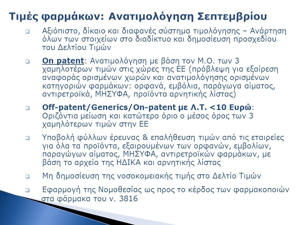  Αξιόπιστο, δίκαιο και διαφανές σύστημα τιμολόγησης – Ανάρτηση όλων των στοιχείων στο διαδίκτυο και δημοσίευση προσχεδίου του Δελτίου Τιμών  On patent: Ανατιμολόγηση με βάση τον Μ.Ο.