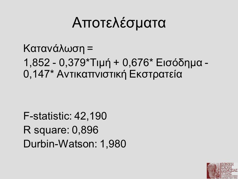 Αποτελέσματα Κατανάλωση = 1,852 - 0,379*Τιμή + 0,676* Εισόδημα - 0,147* Αντικαπνιστική Εκστρατεία F-statistic: 42,190 R square: 0,896 Durbin-Watson: 1