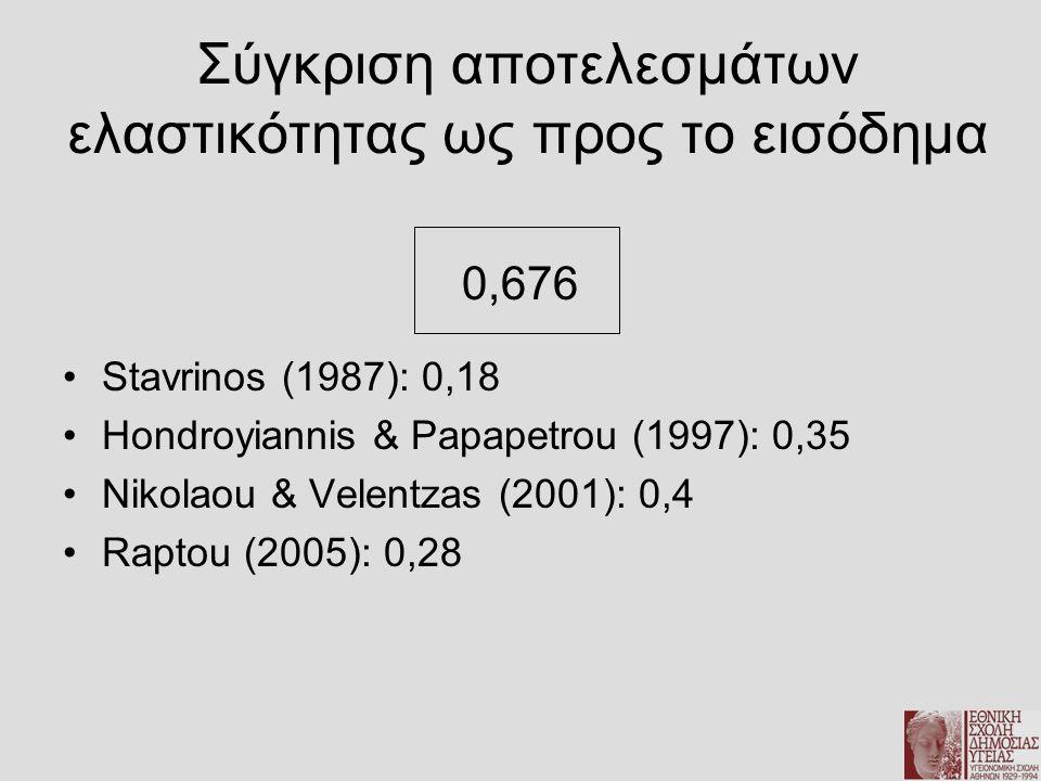Σύγκριση αποτελεσμάτων ελαστικότητας ως προς το εισόδημα 0,676 •Stavrinos (1987): 0,18 •Hondroyiannis & Papapetrou (1997): 0,35 •Nikolaou & Velentzas