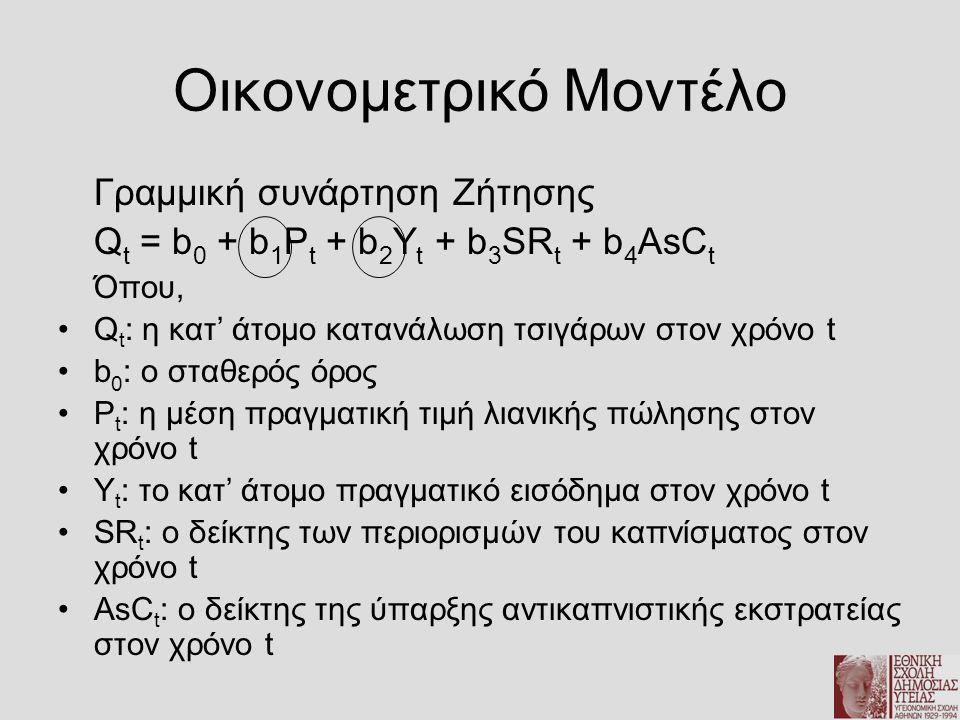 Οικονομετρικό Μοντέλο Γραμμική συνάρτηση Ζήτησης Q t = b 0 + b 1 P t + b 2 Y t + b 3 SR t + b 4 AsC t Όπου, •Q t : η κατ' άτομο κατανάλωση τσιγάρων στ