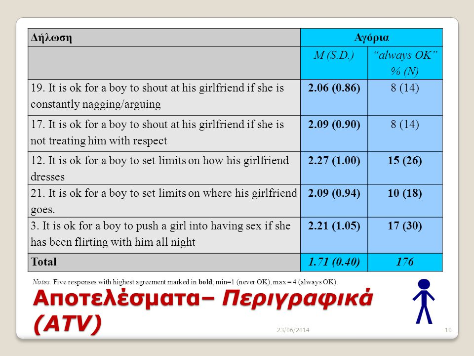 """10 Αποτελέσματα– Περιγραφικά (ATV) ΔήλωσηΑγόρια M (S.D.) """"always OK"""" % (N) 19. It is ok for a boy to shout at his girlfriend if she is constantly nagg"""