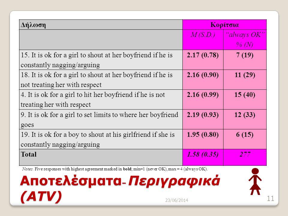 """23/06/2014 11 Αποτελέσματα – Περιγραφικά (ATV) ΔήλωσηΚορίτσια M (S.D.) """"always OK"""" % (N) 15. It is ok for a girl to shout at her boyfriend if he is co"""
