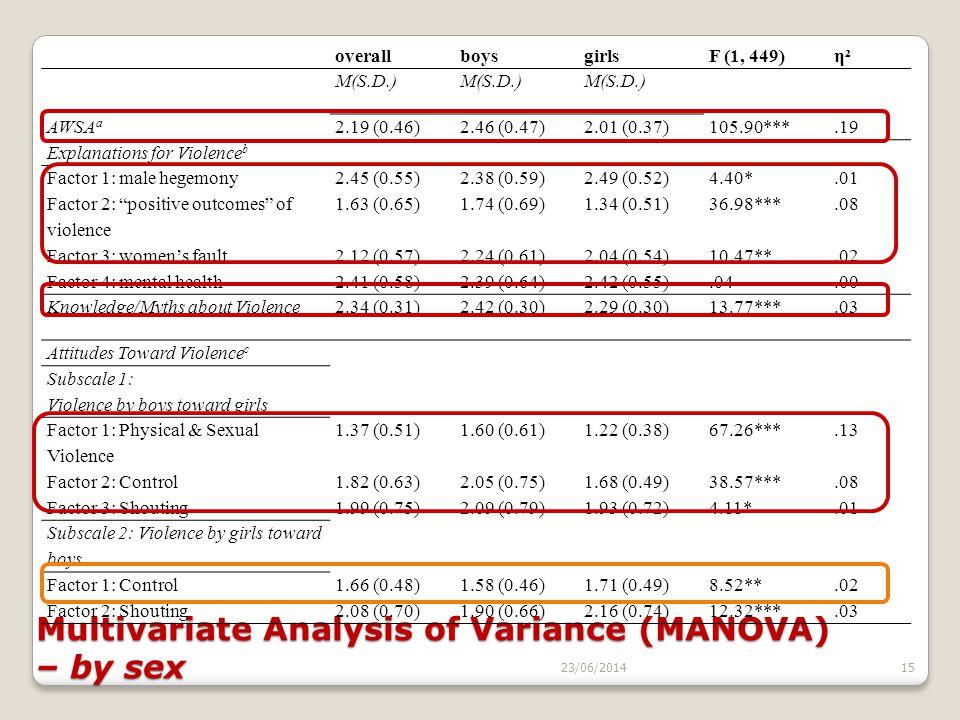 23/06/201415 Multivariate Analysis of Variance (MANOVA) – by sex overallboysgirlsF (1, 449)η²η² M(S.D.) AWSA a 2.19 (0.46)2.46 (0.47)2.01 (0.37)105.90