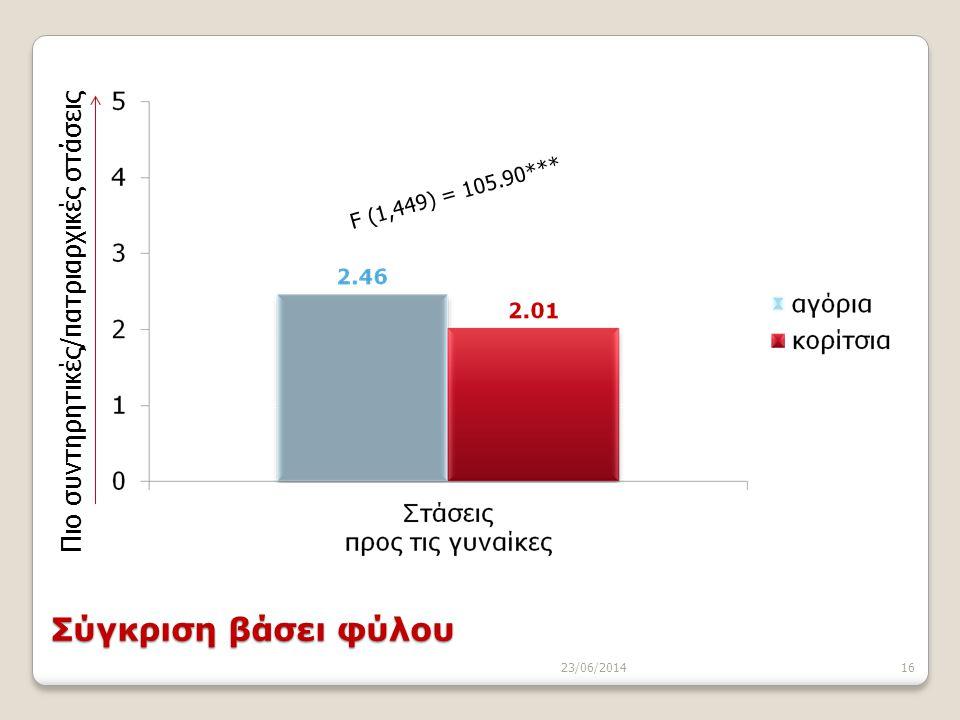 23/06/201416 F (1,449) = 105.90*** Πιο συντηρητικές/πατριαρχικές στάσεις Σύγκριση βάσει φύλου