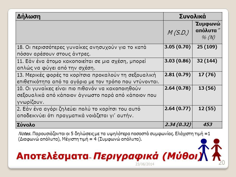 23/06/2014 20 Αποτελέσματα – Περιγραφικά (Μύθοι) Notes. Παρουσιάζονται οι 5 δηλώσεις με τα υψηλότερα ποσοστά συμφωνίας. Ελάχιστη τιμή =1 (Διαφωνώ απόλ