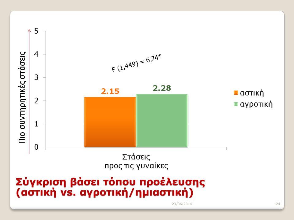 23/06/201424 F (1,449) = 6.74* Πιο συντηρητικές στάσεις Σύγκριση βάσει τόπου προέλευσης (αστική vs. αγροτική/ημιαστική)