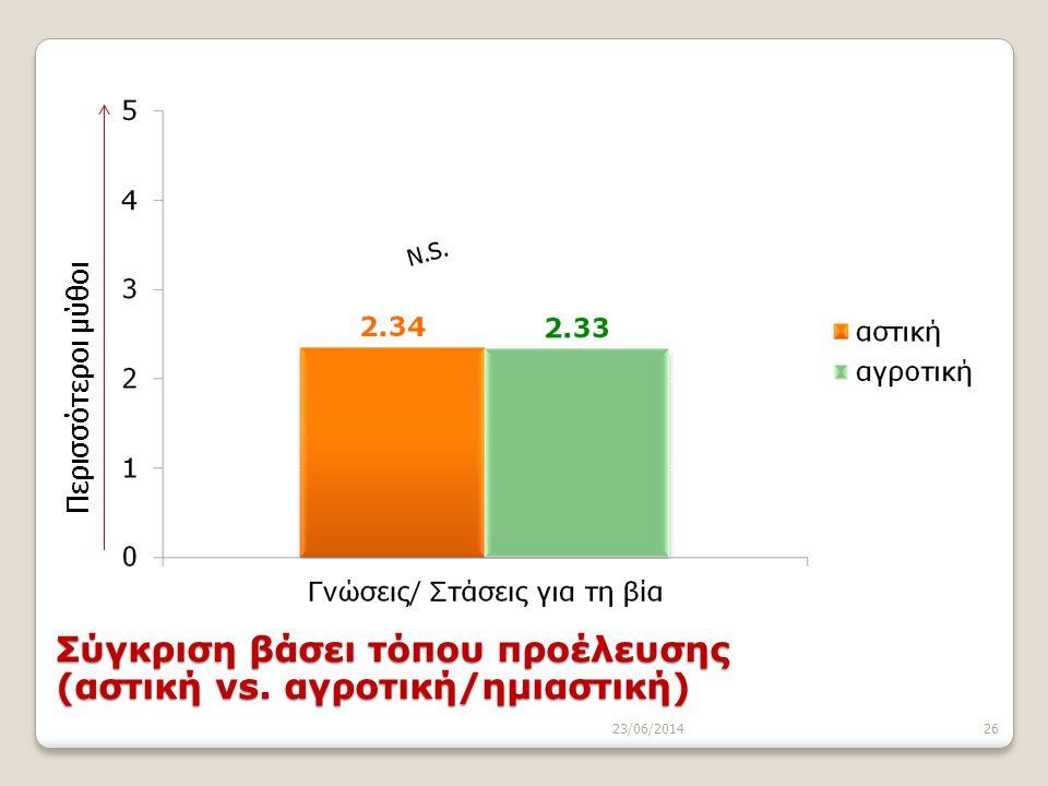 23/06/201426 N.S. Περισσότεροι μύθοι Σύγκριση βάσει τόπου προέλευσης (αστική vs. αγροτική/ημιαστική)