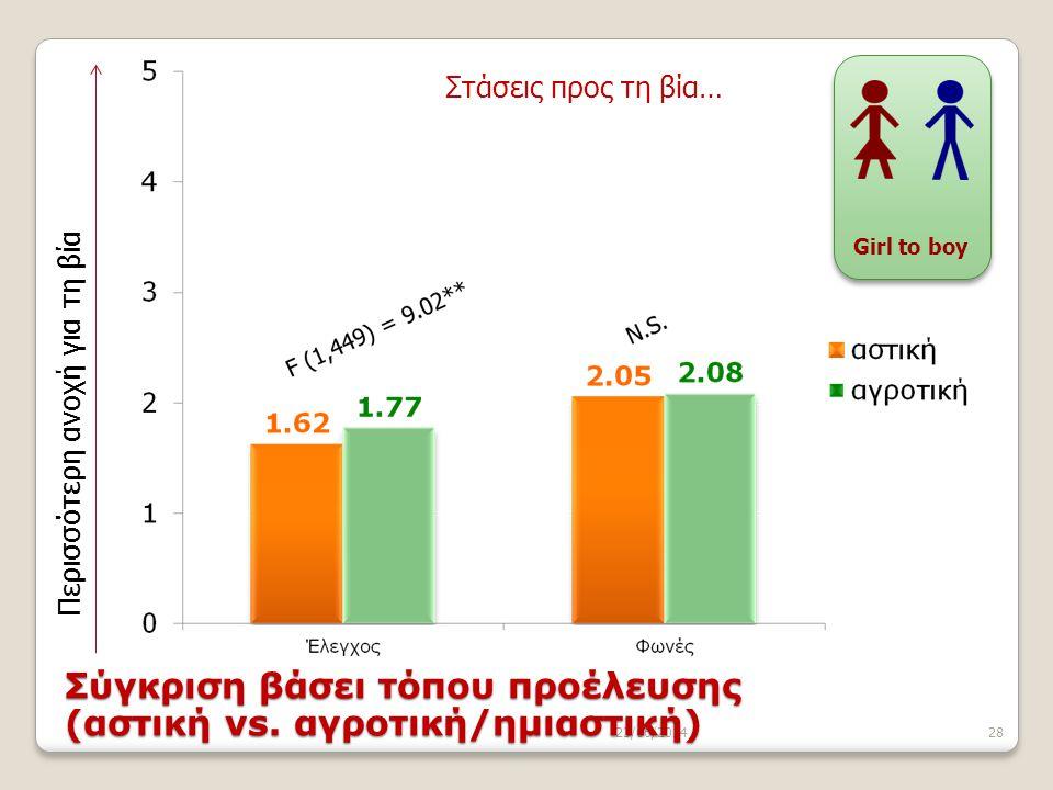 23/06/201428 Περισσότερη ανοχή για τη βία Στάσεις προς τη βία… Girl to boy Σύγκριση βάσει τόπου προέλευσης (αστική vs. αγροτική/ημιαστική)