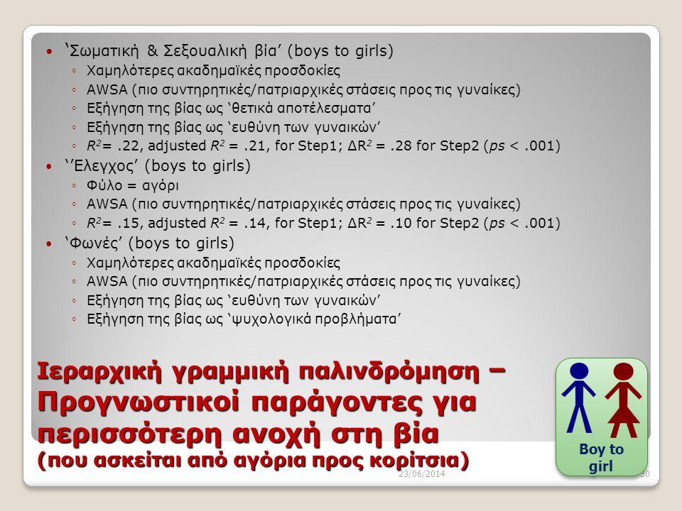 Ιεραρχική γραμμική παλινδρόμηση – Προγνωστικοί παράγοντες για περισσότερη ανοχή στη βία (που ασκείται από αγόρια προς κορίτσια)  ' Σωματική & Σεξουαλ