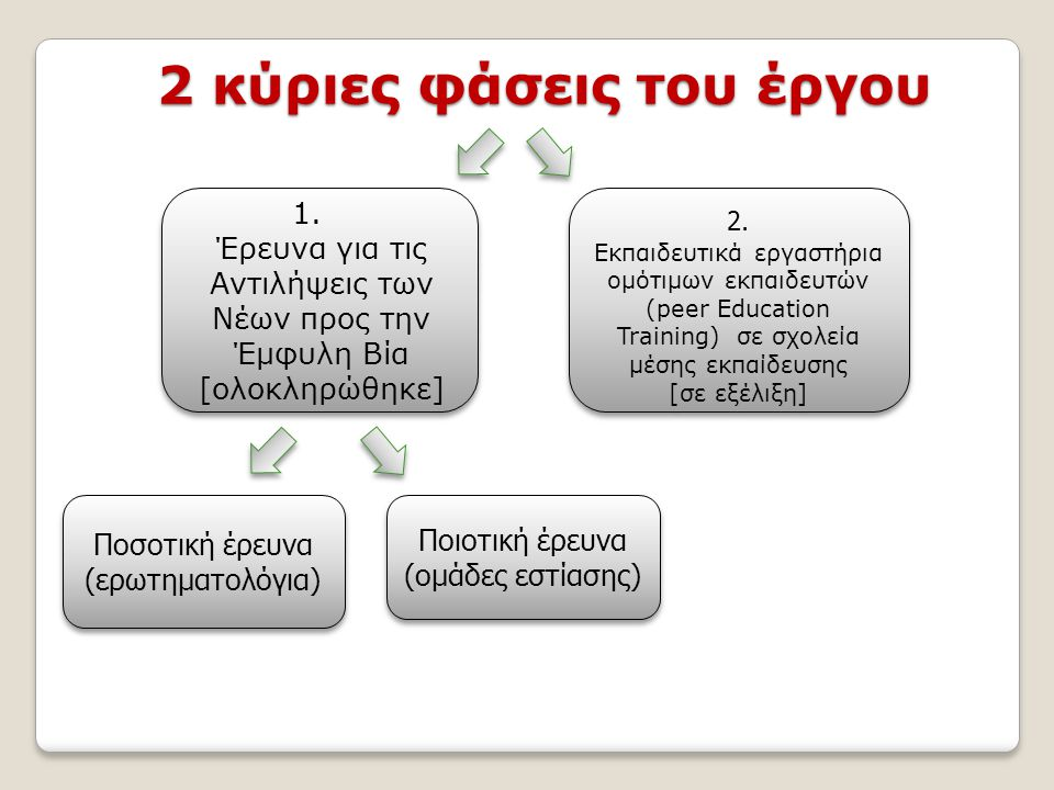 2 κύριες φάσεις του έργου 1.