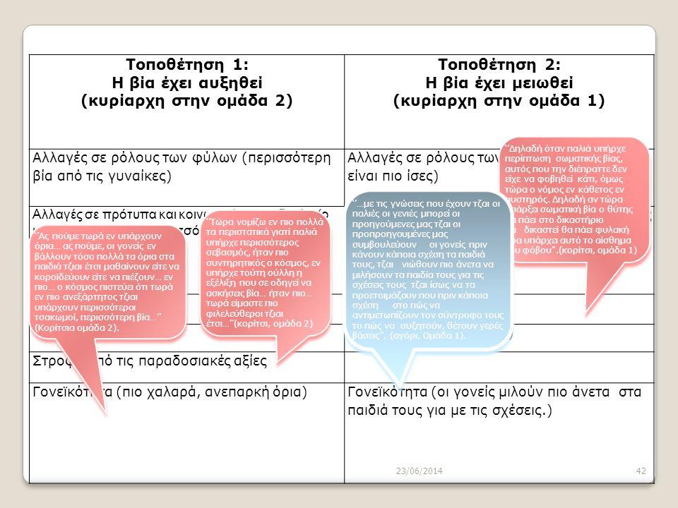 23/06/201442 Τοποθέτηση 1: Η βία έχει αυξηθεί (κυρίαρχη στην ομάδα 2) Τοποθέτηση 2: Η βία έχει μειωθεί (κυρίαρχη στην ομάδα 1) Αλλαγές σε ρόλους των φ