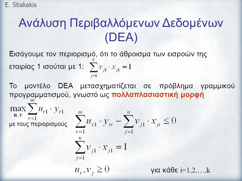 Ανάλυση Περιβαλλόμενων Δεδομένων (DEA) E. Stiakakis Εισάγουμε τον περιορισμό, ότι το άθροισμα των εισροών της εταιρίας 1 ισούται με 1: Το μοντέλο DEA
