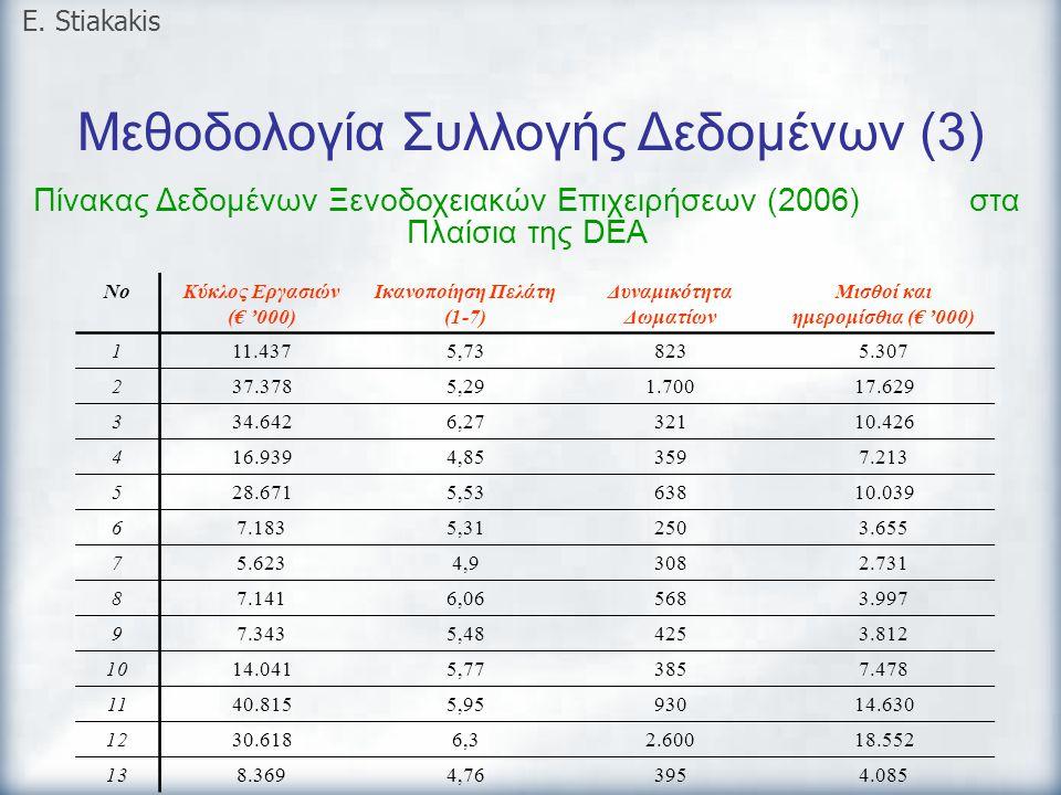 Μεθοδολογία Συλλογής Δεδομένων (3) E. Stiakakis Πίνακας Δεδομένων Ξενοδοχειακών Επιχειρήσεων (2006) στα Πλαίσια της DEA NoΚύκλος Εργασιών (€ '000) Ικα