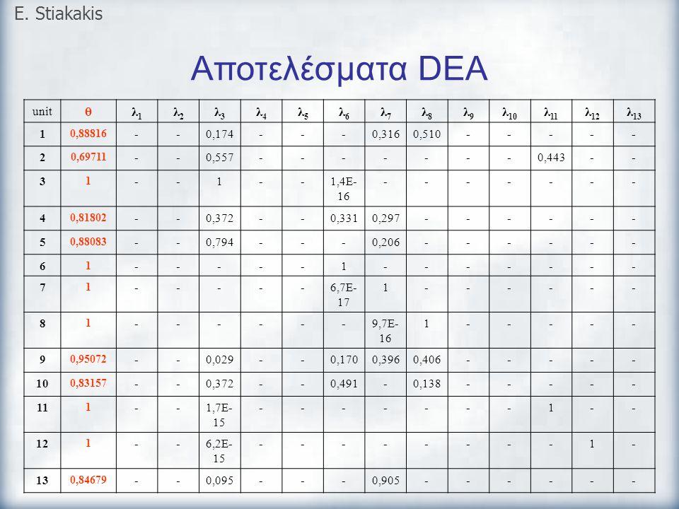 Αποτελέσματα DEA E. Stiakakis unit θλ1λ1 λ2λ2 λ3λ3 λ4λ4 λ5λ5 λ6λ6 λ7λ7 λ8λ8 λ9λ9 λ 10 λ 11 λ 12 λ 13 1 0,88816 --0,174---0,3160,510----- 2 0,69711 --0
