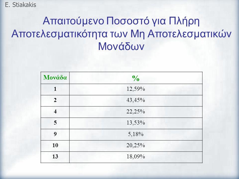 Απαιτούμενο Ποσοστό για Πλήρη Αποτελεσματικότητα των Μη Αποτελεσματικών Μονάδων E. Stiakakis Μονάδα % 112,59% 243,45% 422,25% 513,53% 95,18% 1020,25%