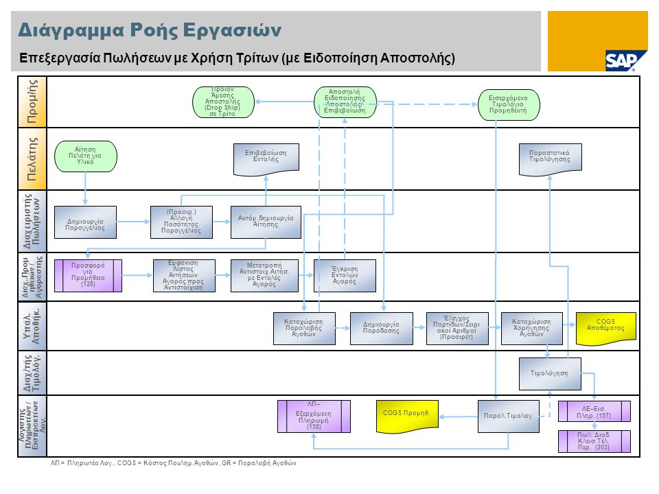 Διάγραμμα Ροής Εργασιών Επεξεργασία Πωλήσεων με Χρήση Τρίτων (με Ειδοποίηση Αποστολής) Διαχειριστής Πωλήσεων Διαχ..Προμ ηθ ειών / Αγοραστής Λογιστής Πληρωτέων / Εισπρακτέων Λογ.