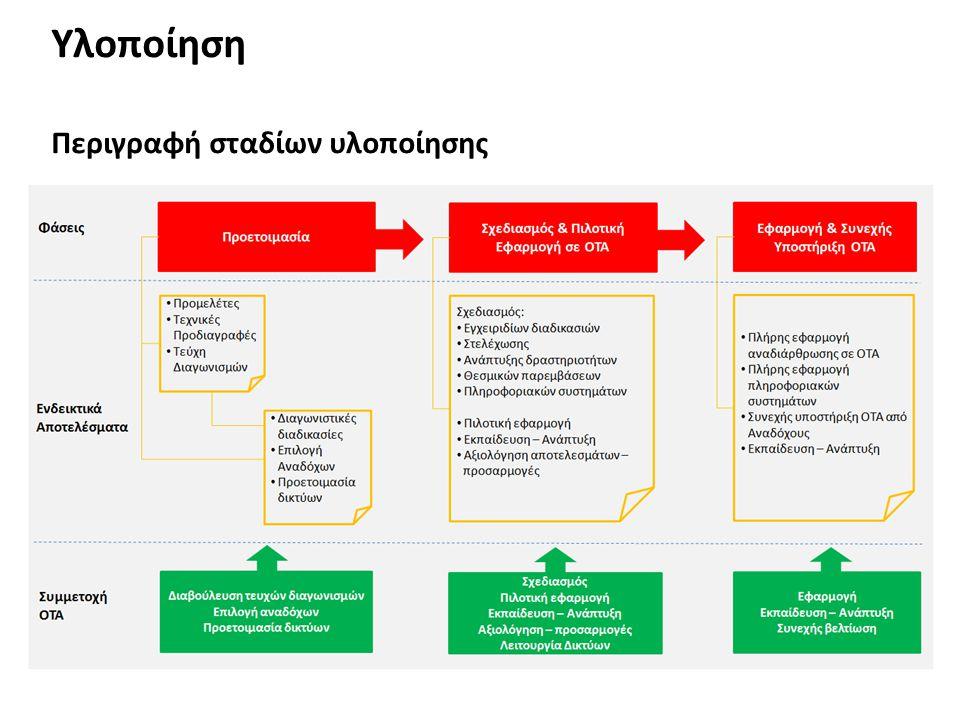 Υλοποίηση Περιγραφή σταδίων υλοποίησης