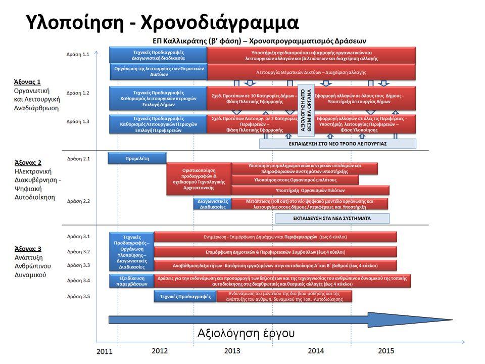 Υλοποίηση - Χρονοδιάγραμμα Αξιολόγηση έργου