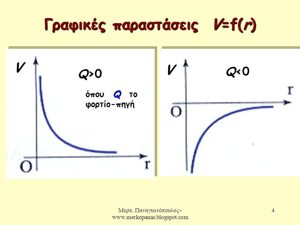 Μερκ. Παναγιωτόπουλος - www.merkopanas.blogspot.com 4 Γραφικές παραστάσεις V=f(r) Q>0 V Q<0 V Q όπου Q το φορτίο-πηγή