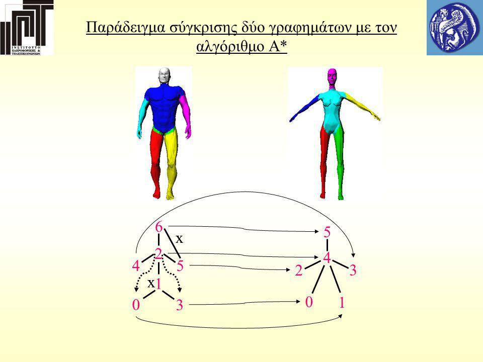 Παράδειγμα σύγκρισης δύο γραφημάτων με τον αλγόριθμο Α* 6 2 1 45 0 3 4 5 0 1 2 3 x x