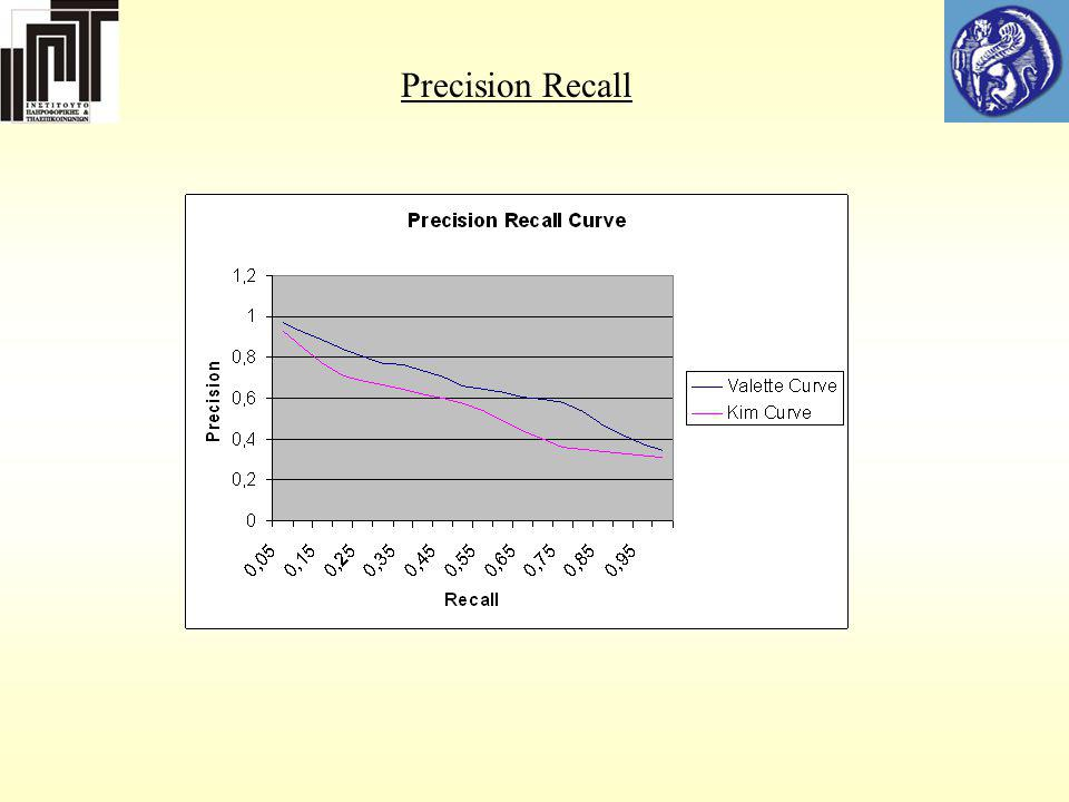 Precision Recall