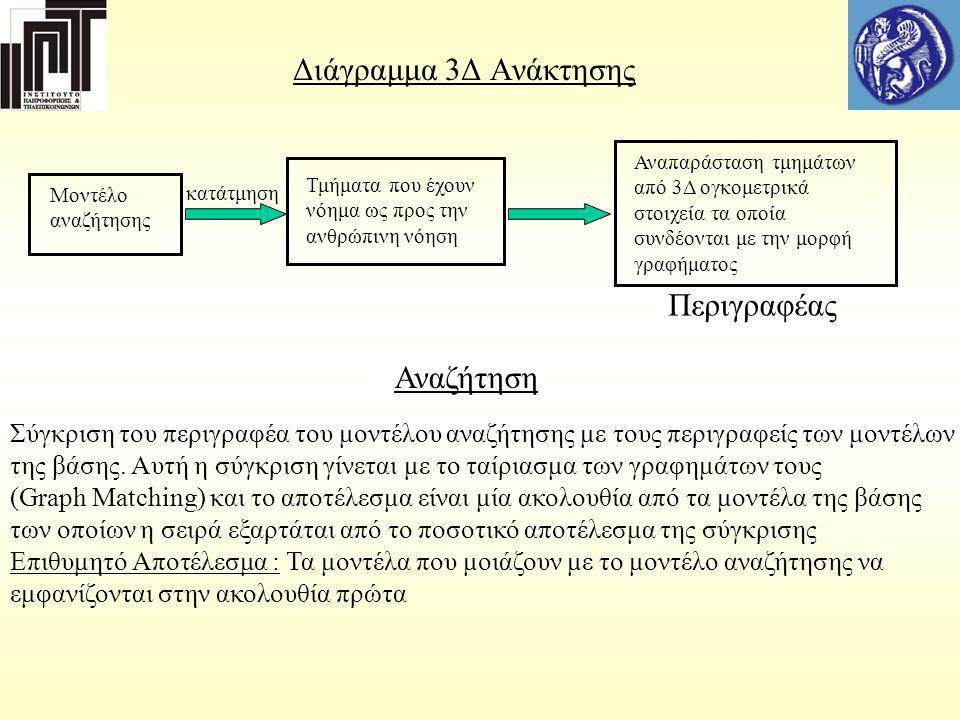 Γράφημα με ετικέτες Ετικέτες κορυφών για την κατάτμηση του Kim ( υ : ο όγκος του τμήματος, c : η κυρτότητα του τμήματος, e 1, e 2 : Οι εκκεντρότητες των ελλειψοειδών) Ετικέτες κορυφών για την κατάτμηση του Valette (a 1,a 2,a 3 : To μήκος των κύριων αξόνων Α : To εμβαδόν του τμήματος) Ετικέτες ακμών για την κατάτμηση Valette : Relative size of its endpoints Ετικέτες ακμών για την κατάτμηση Kim : (Relative size of its endpoints, l : η απόσταση των κέντρων των ελλειψοειδών, a 1, a 2 : οι γωνίες που σχηματίζουν μεταξύ τους οι δυό πρώτοι κύριοι άξονες των ελλειψοειδών