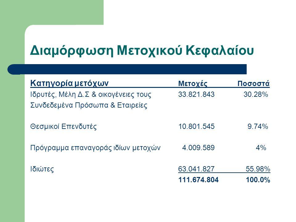 Διαμόρφωση Μετοχικού Κεφαλαίου Κατηγορία μετόχων ΜετοχέςΠοσοστά Ιδρυτές, Μέλη Δ.Σ & οικογένειες τους33.821.843 30.28% Συνδεδεμένα Πρόσωπα & Εταιρείες Θεσμικοί Επενδυτές10.801.545 9.74% Πρόγραμμα επαναγοράς ιδίων μετοχών 4.009.589 4% Ιδιώτες63.041.827 55.98% 111.674.804 100.0%