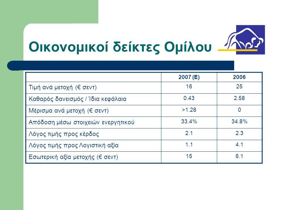 Οικονομικοί δείκτες Ομίλου 2007 (E)2006 Τιμή ανά μετοχή (€ σεντ) 1625 Καθαρός δανεισμός / Ίδια κεφάλαια 0.432.58 Μέρισμα ανά μετοχή (€ σεντ) >1.280 Απόδοση μέσω στοιχειών ενεργητικού 33.4%34.8% Λόγος τιμής προς κέρδος 2.12.3 Λόγος τιμής προς Λογιστική αξία 1.14.1 Εσωτερική αξία μετοχής (€ σεντ) 156.1