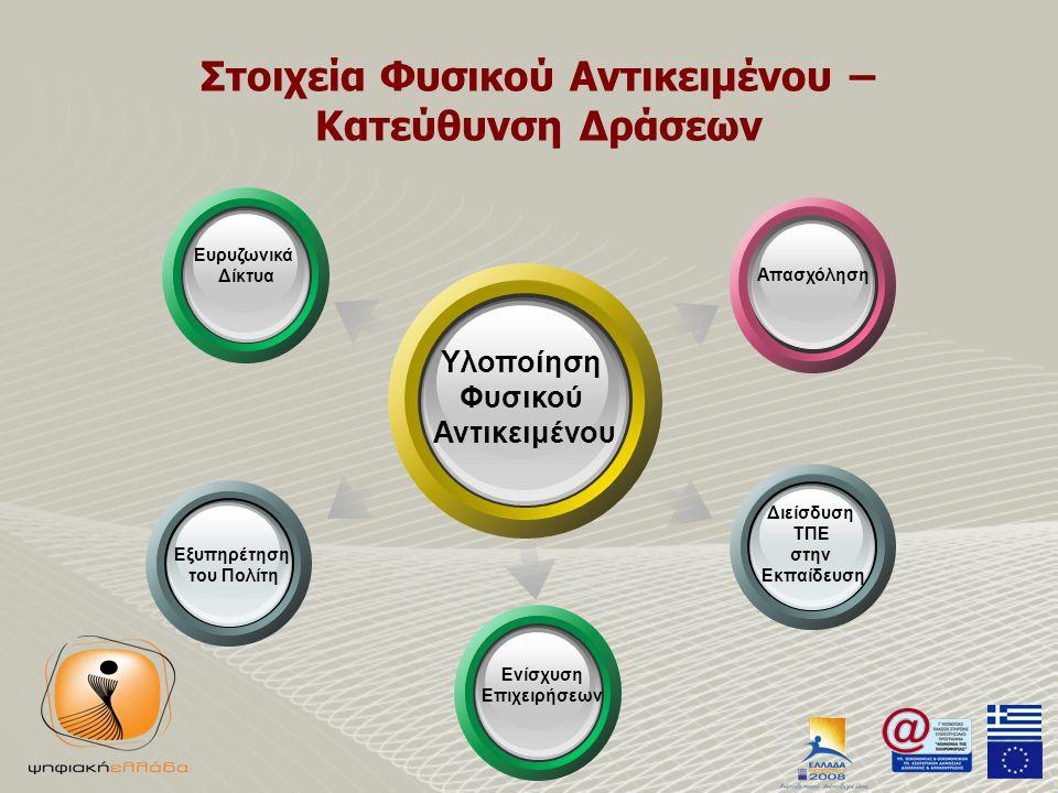 Στοιχεία Φυσικού Αντικειμένου – Κατεύθυνση Δράσεων Υλοποίηση Φυσικού Αντικειμένου Ευρυζωνικά Δίκτυα Εξυπηρέτηση του Πολίτη Διείσδυση ΤΠΕ στην Εκπαίδευση Ενίσχυση Επιχειρήσεων Απασχόληση