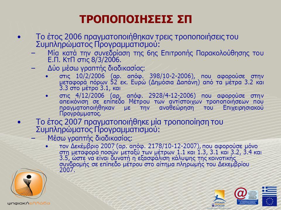 ΤΡΟΠΟΠΟΙΗΣΕΙΣ ΣΠ •Το έτος 2006 πραγματοποιήθηκαν τρεις τροποποιήσεις του Συμπληρώματος Προγραμματισμού: –Μία κατά την συνεδρίαση της 6ης Επιτροπής Παρακολούθησης του Ε.Π.