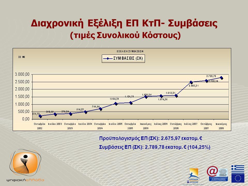 Διαχρονική Εξέλιξη ΕΠ ΚτΠ- Συμβάσεις (τιμές Συνολικού Κόστους) Προϋπολογισμός ΕΠ (ΣΚ): 2.675,97 εκατομ.