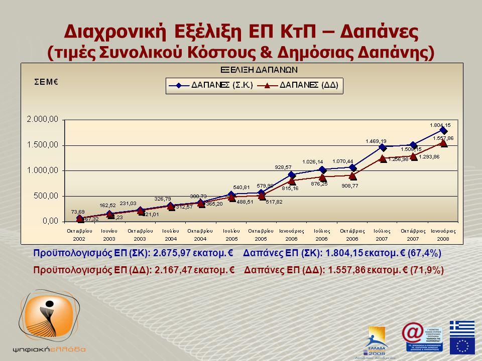 Διαχρονική Εξέλιξη ΕΠ ΚτΠ – Δαπάνες (τιμές Συνολικού Κόστους & Δημόσιας Δαπάνης) Προϋπολογισμός ΕΠ (ΣΚ): 2.675,97 εκατομ.
