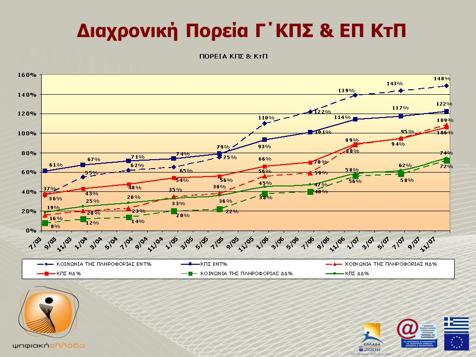 Διαχρονική Πορεία Γ΄ΚΠΣ & ΕΠ ΚτΠ