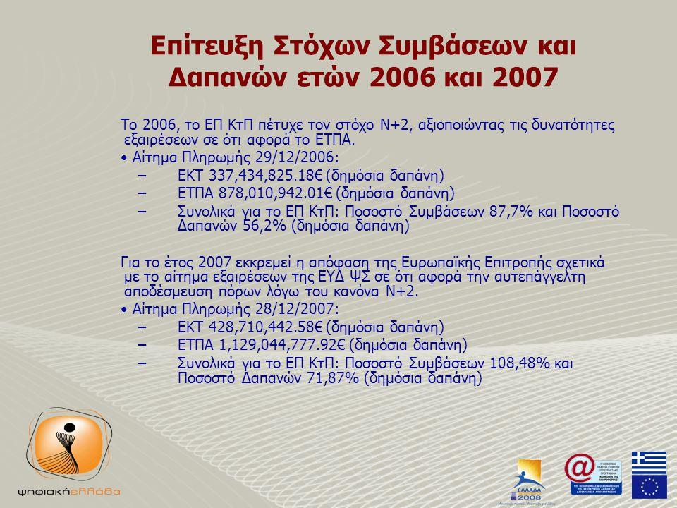 Επίτευξη Στόχων Συμβάσεων και Δαπανών ετών 2006 και 2007 Το 2006, το ΕΠ ΚτΠ πέτυχε τον στόχο Ν+2, αξιοποιώντας τις δυνατότητες εξαιρέσεων σε ότι αφορά το ΕΤΠΑ.