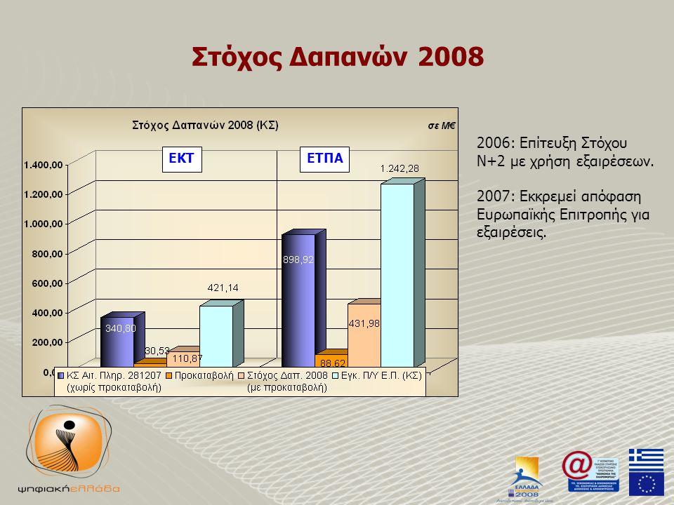 Στόχος Δαπανών 2008 2006: Επίτευξη Στόχου Ν+2 με χρήση εξαιρέσεων.