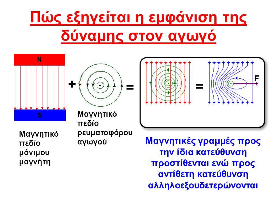 Πώς εξηγείται η εμφάνιση της δύναμης στον αγωγό Ν S Μαγνητικό πεδίο μόνιμου μαγνήτη Μαγνητικό πεδίο ρευματοφόρου αγωγού + = Μαγνητικές γραμμές προς τη