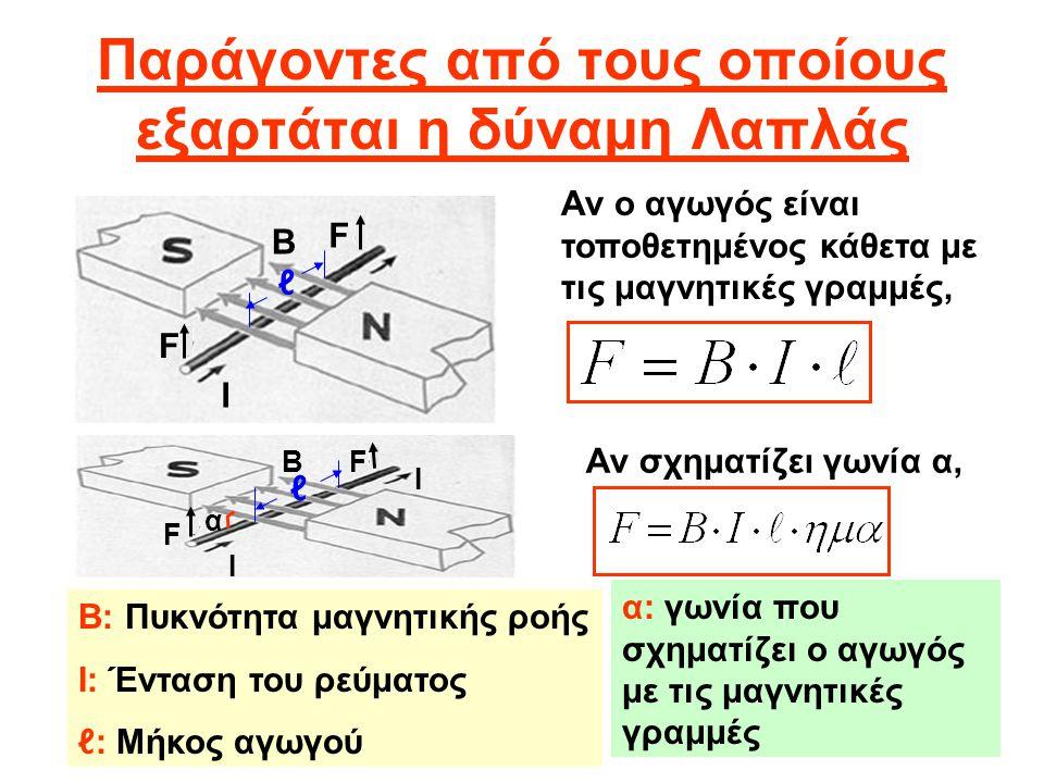Παράγοντες από τους οποίους εξαρτάται η δύναμη Λαπλάς Αν ο αγωγός είναι τοποθετημένος κάθετα με τις μαγνητικές γραμμές, Αν σχηματίζει γωνία α, Β: Πυκν