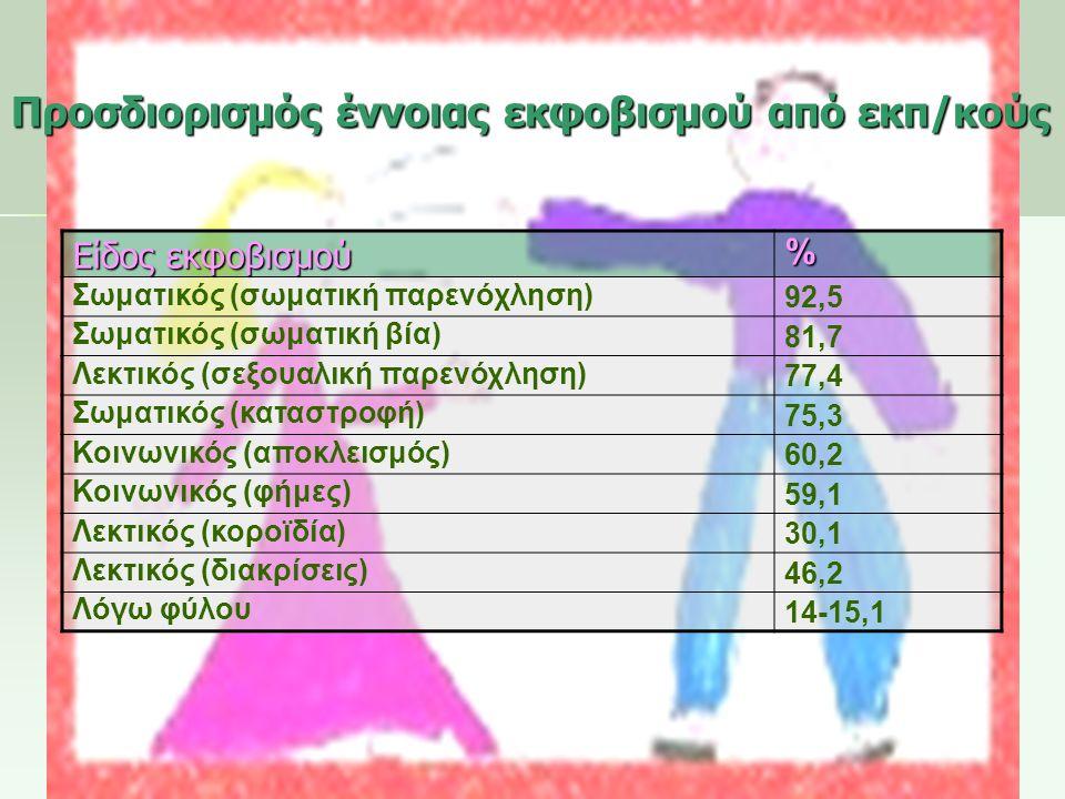 Προσδιορισμός έννοιας εκφοβισμού από εκπ/κούς Είδος εκφοβισμού % Σωματικός (σωματική παρενόχληση) 92,5 Σωματικός (σωματική βία) 81,7 Λεκτικός (σεξουαλ