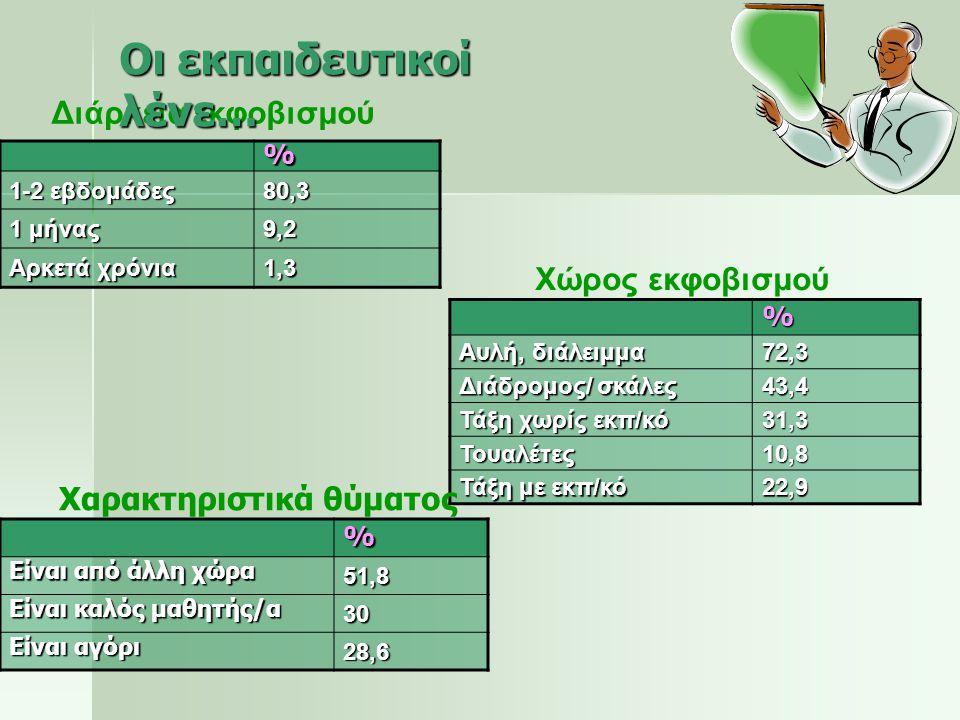 % 1-2 εβδομάδες 80,3 1 μήνας 9,2 Αρκετά χρόνια 1,3 % Αυλή, διάλειμμα 72,3 Διάδρομος/ σκάλες 43,4 Τάξη χωρίς εκπ/κό 31,3 Τουαλέτες10,8 Τάξη με εκπ/κό 2