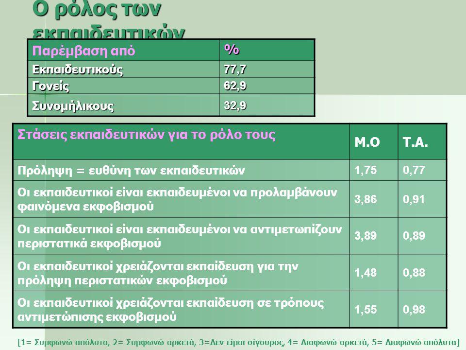 Ο ρόλος των εκπαιδευτικών Στάσεις εκπαιδευτικών για το ρόλο τους Μ.ΟΤ.Α. Πρόληψη = ευθύνη των εκπαιδευτικών 1,750,77 Οι εκπαιδευτικοί είναι εκπαιδευμέ