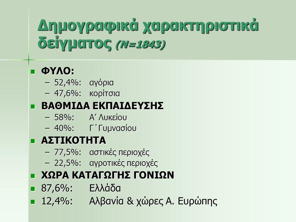 Δημογραφικά χαρακτηριστικά δείγματος (N=1843)  ΦΥΛΟ: –52,4%:αγόρια –47,6%:κορίτσια  ΒΑΘΜΙΔΑ ΕΚΠΑΙΔΕΥΣΗΣ –58%:Α' Λυκείου –40%:Γ΄Γυμνασίου  ΑΣΤΙΚΟΤΗΤ