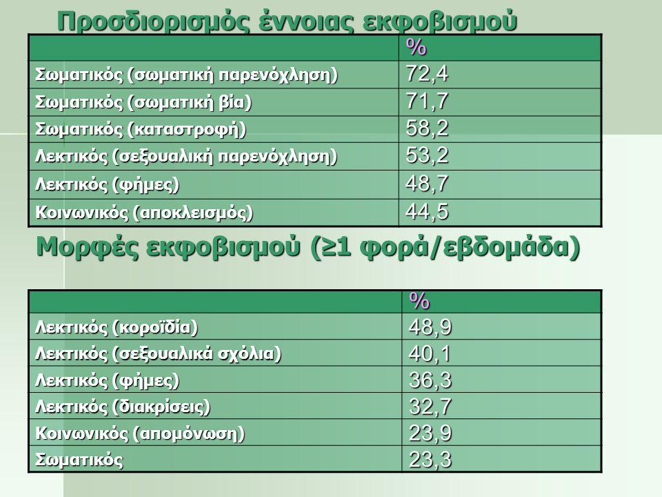 Προσδιορισμός έννοιας εκφοβισμού από εκπ/κούς Είδος εκφοβισμού % Σωματικός (σωματική παρενόχληση) 92,5 Σωματικός (σωματική βία) 81,7 Λεκτικός (σεξουαλική παρενόχληση) 77,4 Σωματικός (καταστροφή) 75,3 Κοινωνικός (αποκλεισμός) 60,2 Κοινωνικός (φήμες) 59,1 Λεκτικός (κοροϊδία) 30,1 Λεκτικός (διακρίσεις) 46,2 Λόγω φύλου 14-15,1