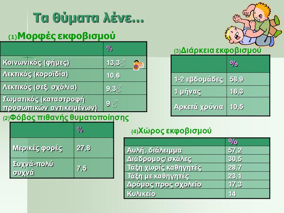 %Αγόρι/ια50,8 Κορίτσι/ια27,5 Αγόρια & κορίτσια 20,7 % «Ντόπιο/α» άτομο/α 61,3 «Ξένο/α» άτομο/α 32,8 % Συνομήλικο άτομο 56 Μεγαλύτερο άτομο 18,4 Μικρότερο άτομο 4,3 Φύλο δράστη Ηλικία δράστη Εθνικότητα δράστη% Είναι αγόρι 48,1 Κάνει φασαρία 39,1 Δεν είναι καλός/ή μαθητής/τρια 30,6 Φέρεται άσχημα 30,5 Αποδόσεις δράστη Τα θύματα λένε…