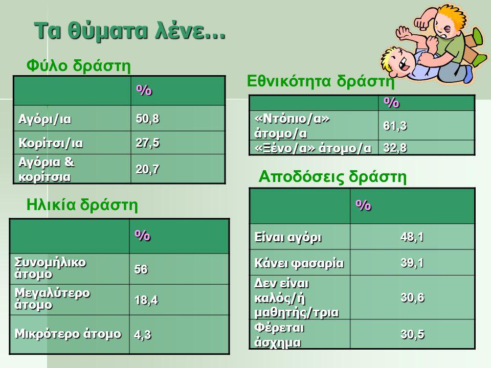 Οι εκπαιδευτικοί λένε… % 1 άτομο 28,8 2-3 άτομα 38 % Είναι κυρίως αγόρι/ια 68,8 Δεν είναι καλός/ή μαθητής/α 59 Συνομήλικο άτομο 51,8 Κάνει φασαρία 45,8 Φέρεται άσχημα 27,7 % «Ντόπιο/α» άτομο/α 50 «Ξένο/α» άτομο/α 32,8 Αριθμός δράστη/ών Εθνικότητα δράστη/ών Χαρακτηριστικά δράστη