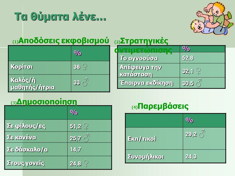 % Λεκτικός (σεξουαλική παρενόχληση) 9,7 ♂ Λεκτικός (κοροϊδία) 9,4 ♂ Σωματικός (εξαναγκασμός) 8,3 Κοινωνικός (φήμες) 8,2 ♂ Σωματικός (καταστροφή) 8,1 ♂ Λεκτικός (διακρίσεις) 8,1 Κοινωνικός αποκλεισμός 7,1 Συχνότητα & Μορφές περιστατικών Οι δράστες λένε…