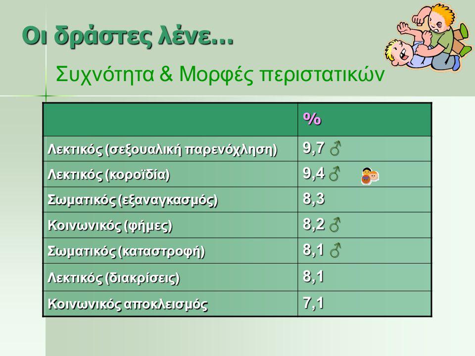 % Λεκτικός (σεξουαλική παρενόχληση) 9,7 ♂ Λεκτικός (κοροϊδία) 9,4 ♂ Σωματικός (εξαναγκασμός) 8,3 Κοινωνικός (φήμες) 8,2 ♂ Σωματικός (καταστροφή) 8,1 ♂